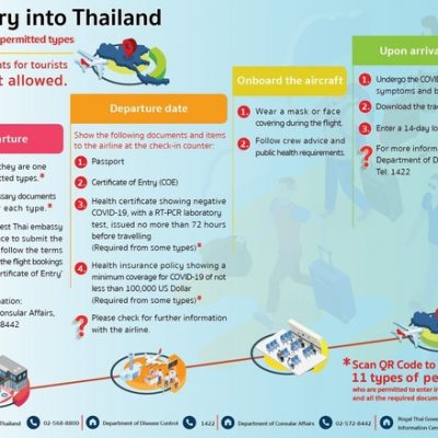 Thai Government Preparing to Welcome Back Foreign Nationals, Including Thailand Elite Members
