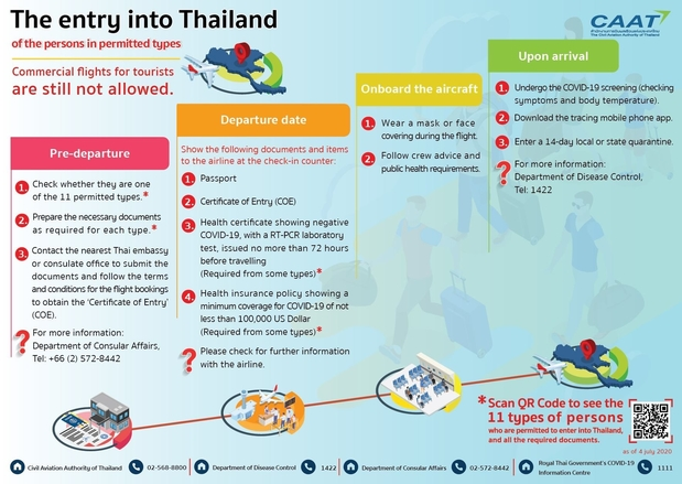Entry to Thailand Infographics