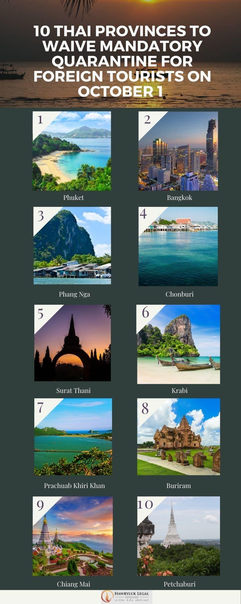 10 thai provinces to waive mandatory quarantine on October 1