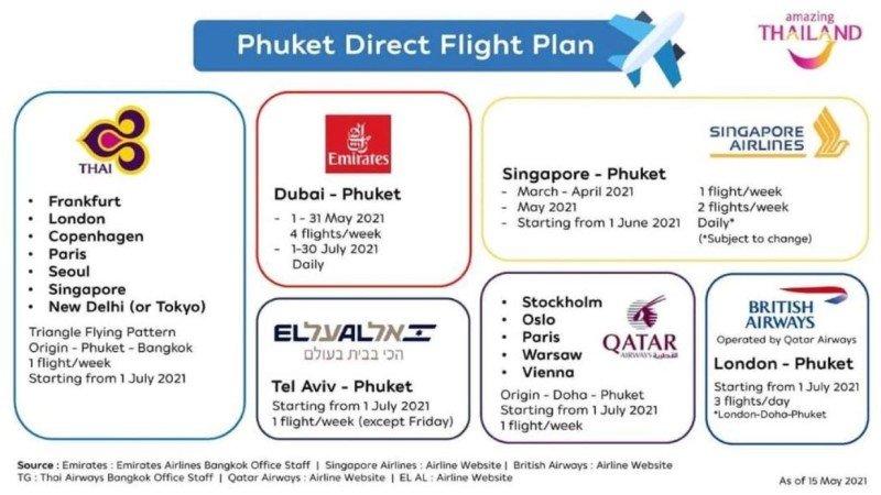 phuket direct flight plan